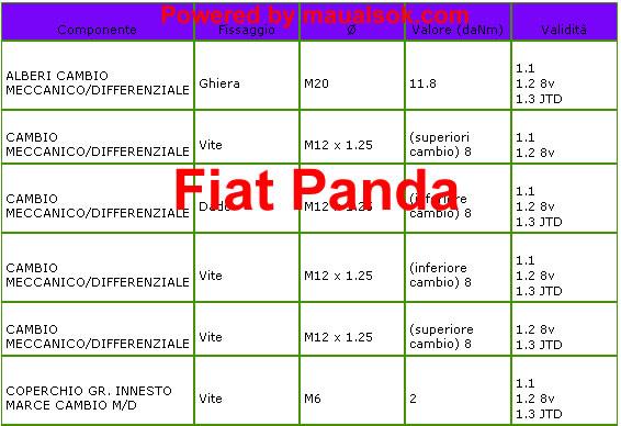 Cambio differenziale coppie serraggi Fiat Panda