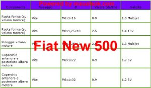 Coppia serraggio albero motore volano Fiat New 500