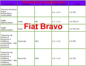 Serraggi viti dadi alimentazione iniezione Fiat bravo
