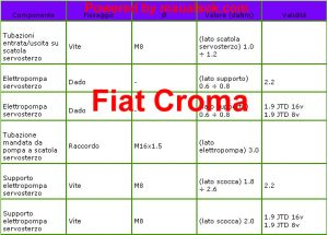 Servosterzo serraggi dadi Fiat Croma