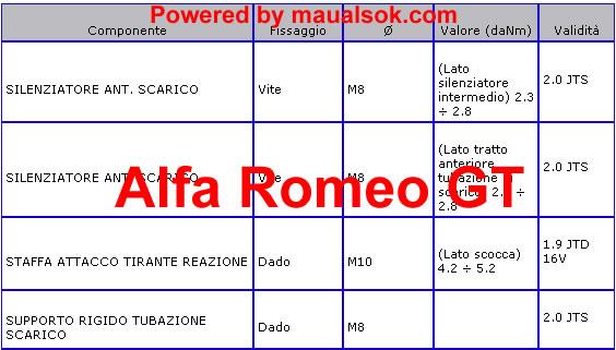 Come serrare componenti di scarico Alfa Romeo GT