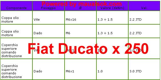 Coppia serraggio coppa basamento Fiat Ducato x 250