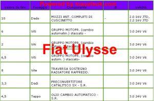 motore coppie serraggio bulloni dadi viti Fiat Ulysse
