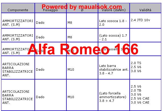 Serraggio dadi sospensione Alfa Romeo 166