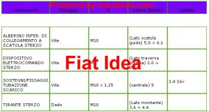 Serraggio sterzo tiranteria Fiat Idea