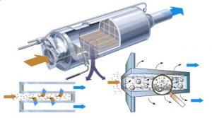 rigenerazione filtro antiparticolato FAP DPF Fiat New 500 mjet © 2019